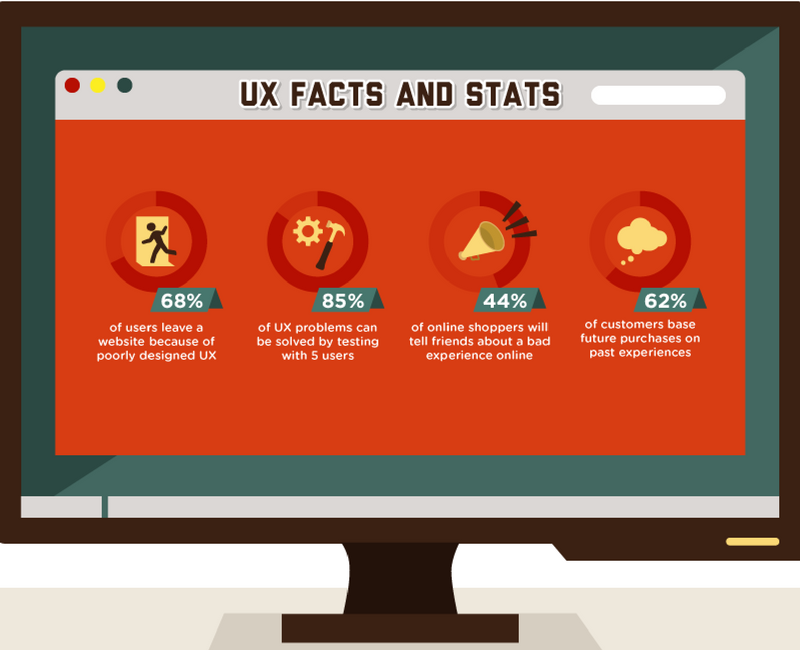 UX facts and stats