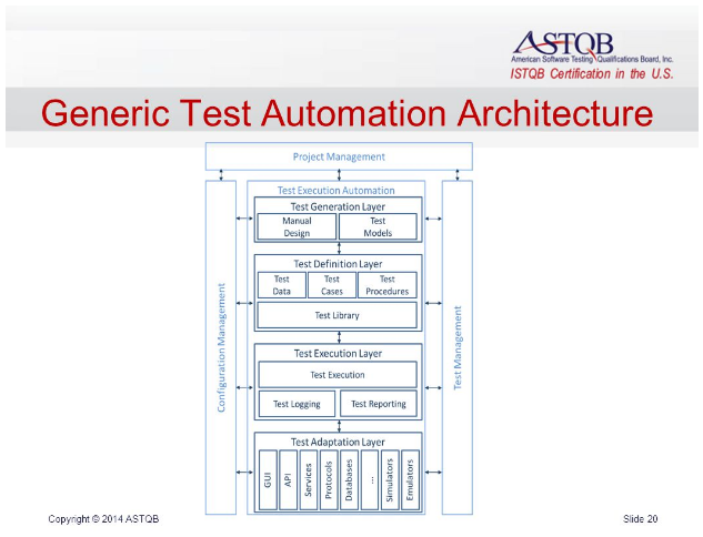 struktura gTAA przedstawiana na szkoleniu Test Automation Engineer, ISTQB Advanced Level.