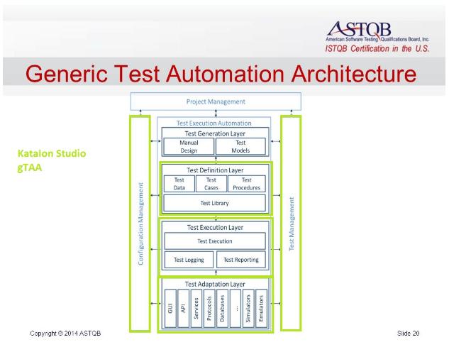struktura gTAA, zestawiona z komponentami widocznymi w narzędziu Katalon Studio